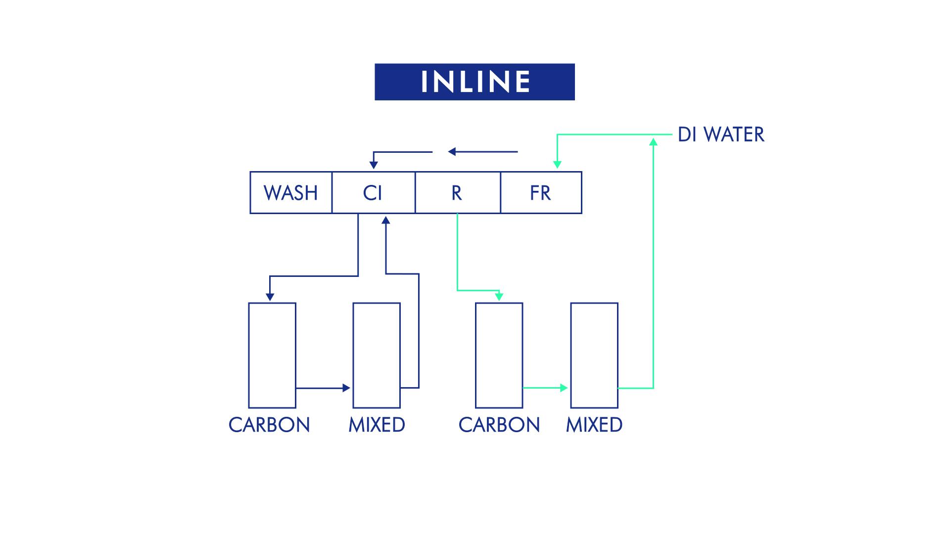 Inline System (00041)
